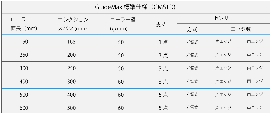 guidemaxhyou